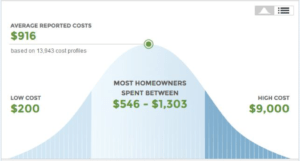 Graph: Average National Cost